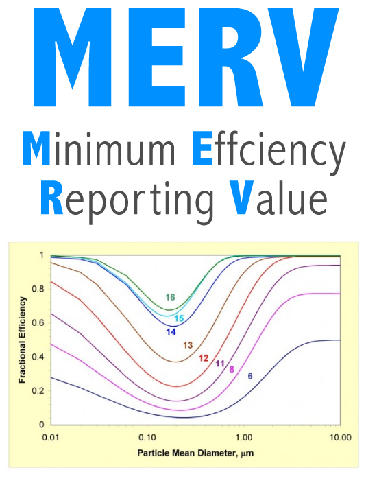 Air Filter MERV Ratings